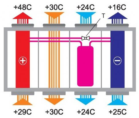 Кондиционирование в системе вентиляции воздуха